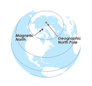 True North and Magnetic North
