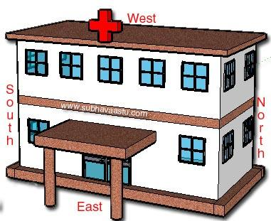 Vastu for Nursing Homes or Hospitals East Facing from www.subhavaastu.com