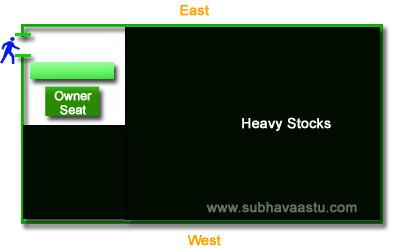 Vastu Shastra for North Facing shops over stocks