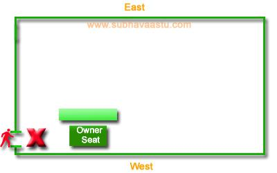 Vastu Shastra for northwest direction