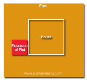 Vasthu Shastra for northwest extension plots