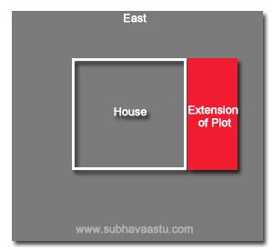 Vastu Shastra for south extension plots