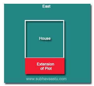 Vaasthu Shastra for West Extension plots