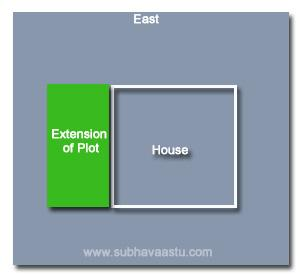 Vaastu Shastra north side plot extension