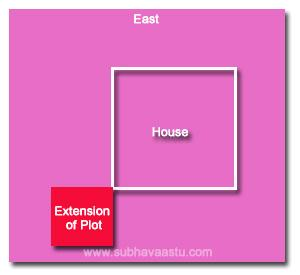 Vastu Shastra for Vayavya or northwest corner extension plot