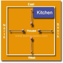 Vastu Shastra Tips For Kitchen Part 56