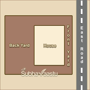 Vastu for East Front yard