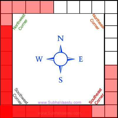 Vastu for weights management and happy living