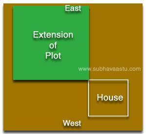 Vastu for Plots Northeast over extension