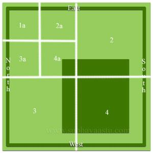 Northeast corner 4 parts Vastu